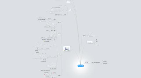 Mind Map: PANDEE