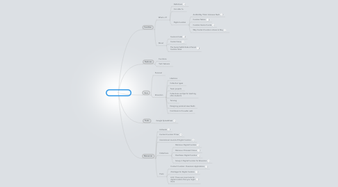 Mind Map: Digital Curation