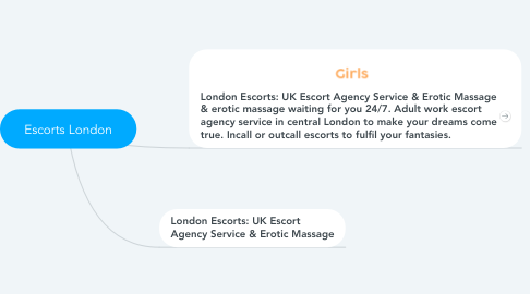 Mind Map: Escorts London