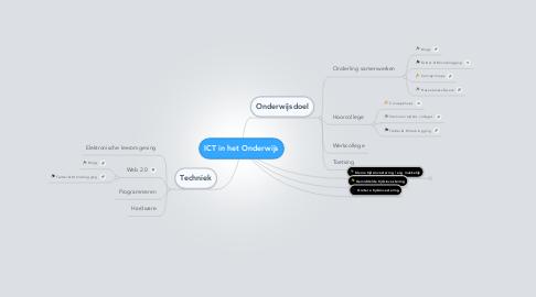 Mind Map: ICT in het Onderwijs