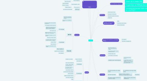 Mind Map: APOPTOSIS