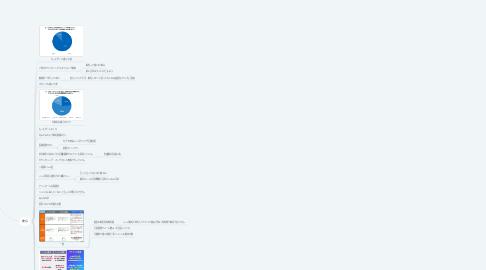Mind Map: カード一覧