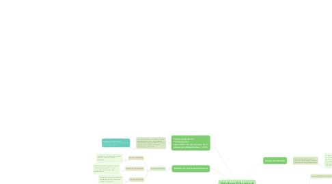 Mind Map: Psicología Educacional