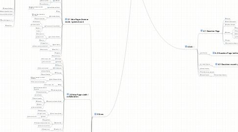 Mind Map: IdeaPharm