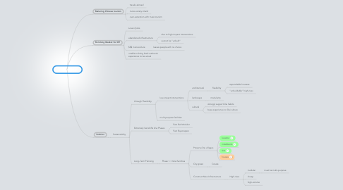 Mind Map: Future concept