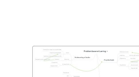 Mind Map: Problembaseret Læring