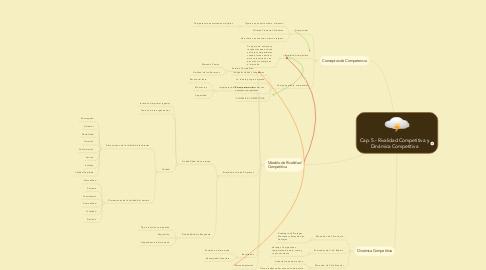 Mind Map: Cap. 5.- Rivalidad Competitiva y Dinámica Competitiva