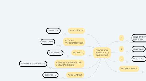 Mind Map: ERRORES EN DISPENSACIÓN (CATEGORÍAS)