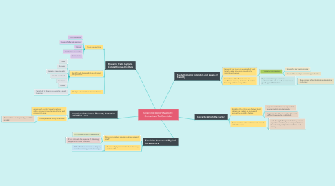 Mind Map: Selecting Export Markets: Guidelines To Consider