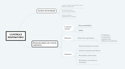 Mind Map: CONTROLE RESPIRATÓRIO