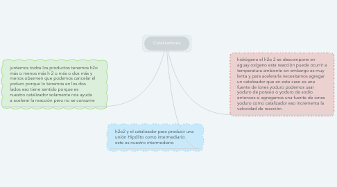 Mind Map: Catalizadores