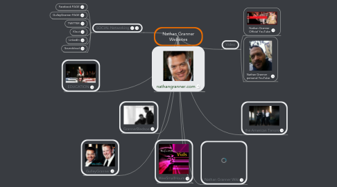 Mind Map: Nathan Granner Websites
