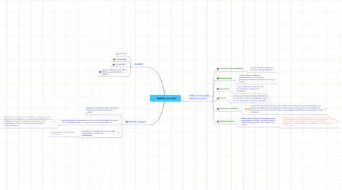 Mind Map: MGM09_lezione01