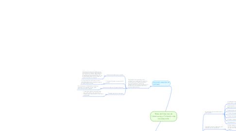 Mind Map: Roles de Sistemas de Información y Ciclos de vida de Desarrollo