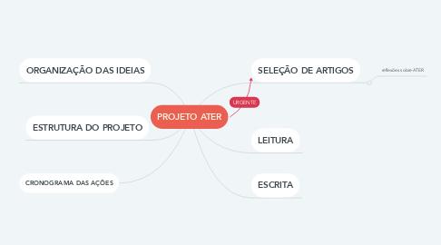 Mind Map: PROJETO ATER