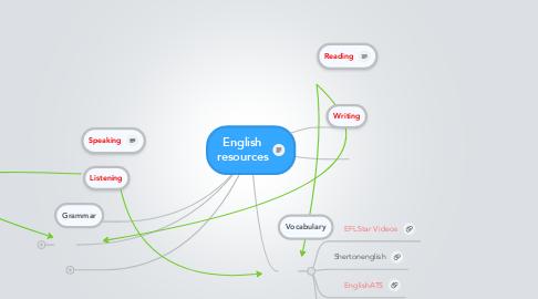 Mind Map: English resources