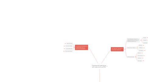 Mind Map: Organisation systémique des instances d'un EPLE