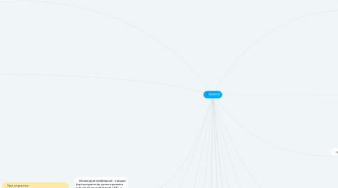 Mind Map: SWEBOK