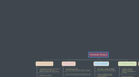 Mind Map: Fernando Pessoa