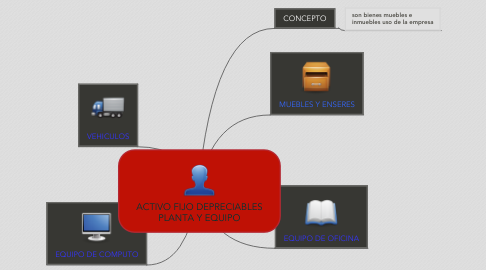 Mind Map: ACTIVO FIJO DEPRECIABLES PLANTA Y EQUIPO