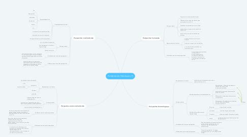 Mind Map: Fondements théoriques (1)