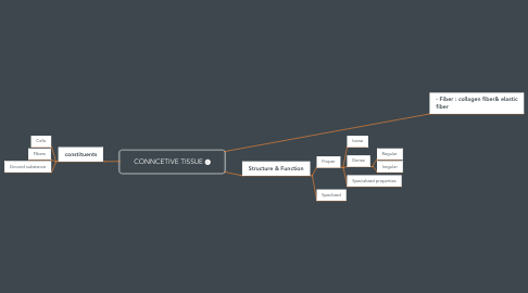 Mind Map: CONNCETIVE TISSUE