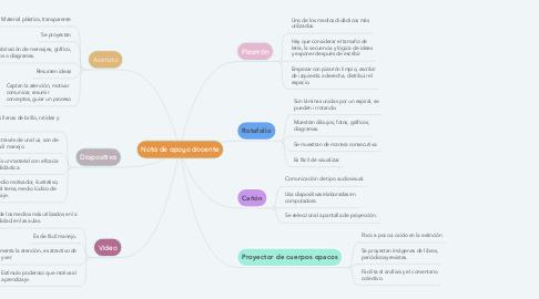 Mind Map: Nota de apoyo docente