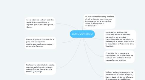Mind Map: EL MODERNISMO
