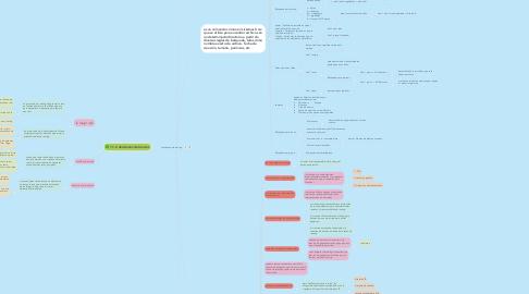 Mind Map: conceptos de routing.