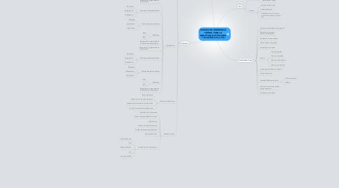 Mind Map: SERVICIO DE REFERENCIA VIRTUAL PARA LA BIBLIOTECA DE TEOLOGÍA Y FILOSOFÍA DE LA PUJ