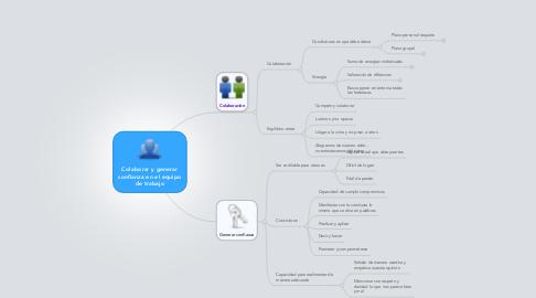 Mind Map: Colaborar y generar confianza en el equipo de trabajo