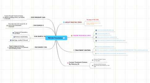Mind Map: PED 266 Presentation