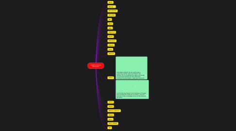 Mind Map: Criptomonedas Monedas
