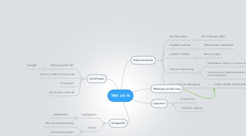 Mind Map: Wat zie ik