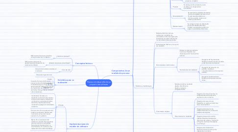 Mind Map: Proceso de desarrollo de un proyecto de software