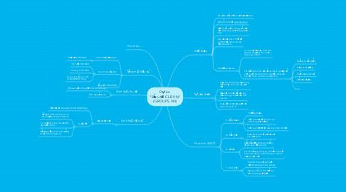 """Mind Map: Dự án  """"Bản đồ CLB VN"""" (GROUPS.VN)"""