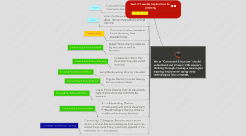 Mind Map: Web 2.0 and its implications for Learning