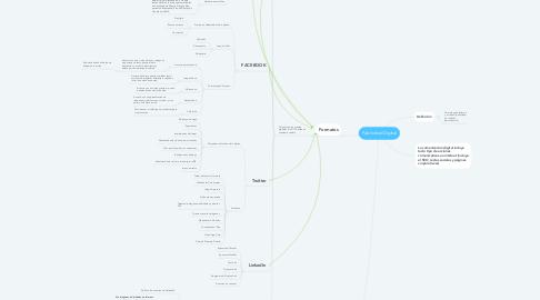 Mind Map: Publicidad Digital