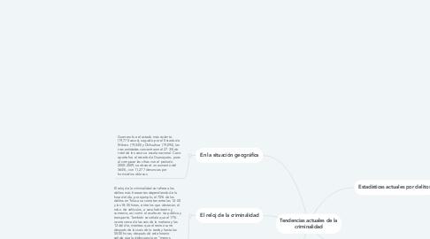 Mind Map: Comisión Thompson Lagarde