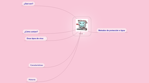 Mind Map: virus