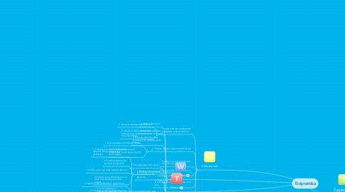 Mind Map: Tööpraktika