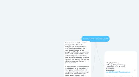 Mind Map: FuneralDirectorsGoldCoast