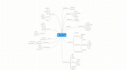 Mind Map: System Transition REQs Checklist