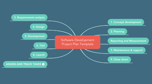 Mind Map: Software Development Project Plan Template