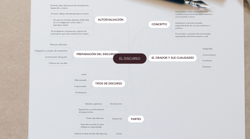 Mind Map: EL DISCURSO