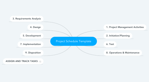 Mind Map: Project Schedule Template
