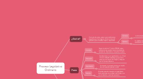Mind Map: Proceso Legislativo Ordinario