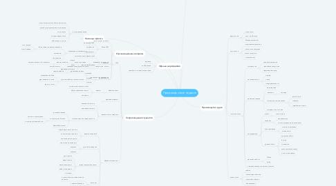 Mind Map: Продюсер онлайн-курсов