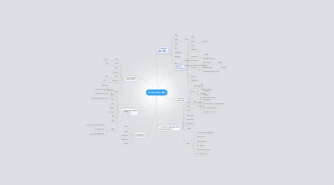 Mind Map: Eventos Rama IEEE