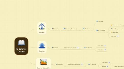 Mind Map: El Balance General